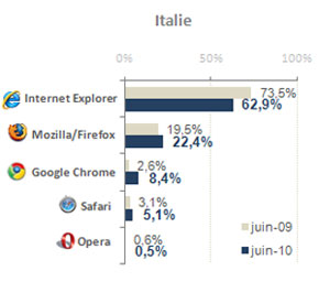AT Internet browser market