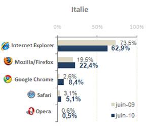 AT Internet browser market