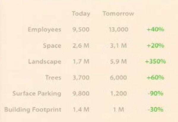 Apple new Campus - Steve Jobs