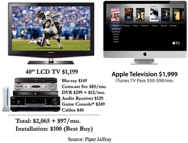 Televisione Apple - Piper Jaffray