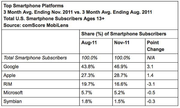 comScore smartphone USA dic 2011