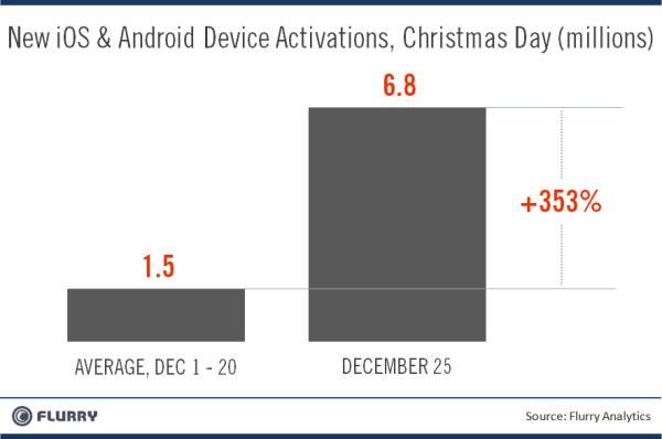 Flurry Analytics - iOS e Android Natale 2011