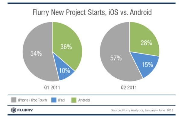 Flurry Analytics - iOS vs Android