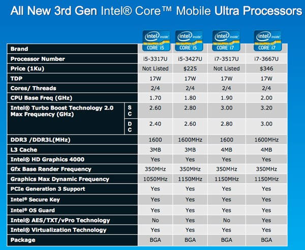 Intel Ivy Brige ULV