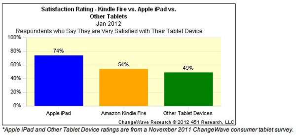 Kindle Fire ChangeWave