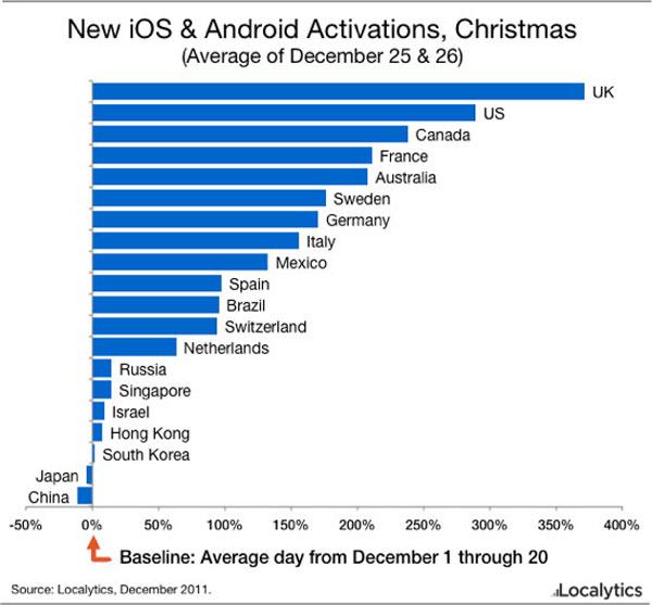 Localytics iOS e Android - Natale 2011