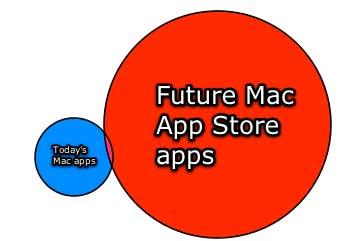 Future Mac App Store
