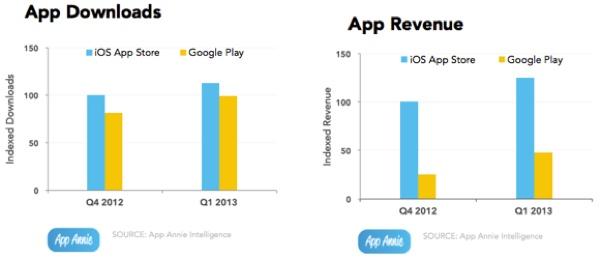 App Annie Q1 2013 app store e google play