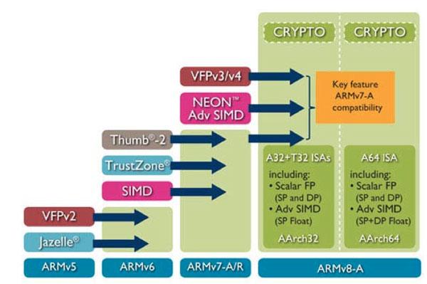 ARM schema ARMv8 64bit