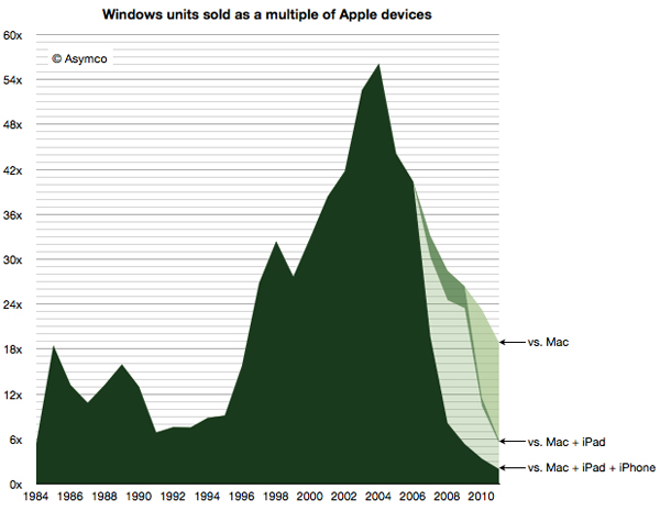 Asymco mac contro PC 1984 - 2010
