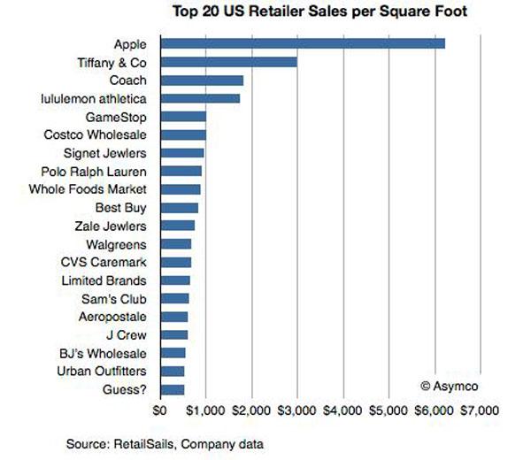 Apple Retail grafico Asymco
