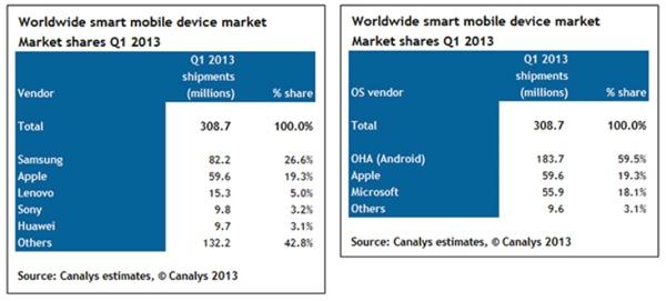 Canalys dispositivi smart Q1 2013
