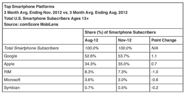 comScore USA smartphone novembe 2012