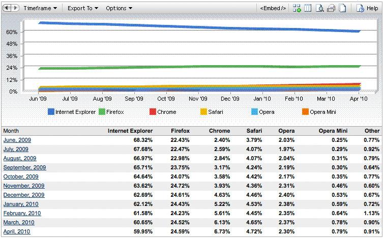 dati internet explorer aprile 2010