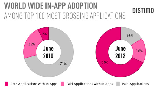 In app purchase Distimo