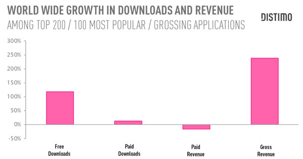 Distimo ricavi App Store