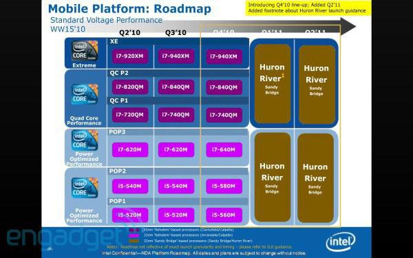 Intel roadmap Engadget
