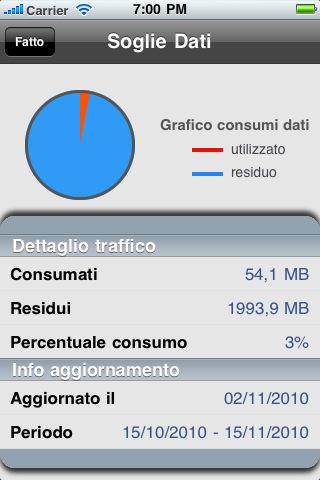 Soglie per Fastweb Mobile