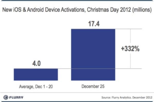 Flurry attivazioni dispositivi mobile Natale 2012