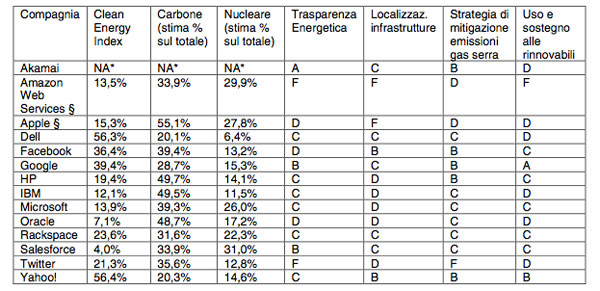 report Greenpeace data center