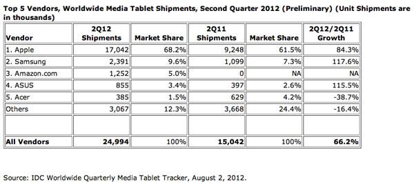 IDC tablet Q2 2012