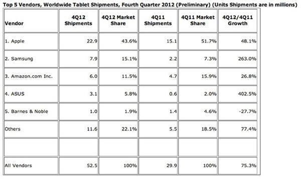 IDC dati preliminari tablet Q4 2012