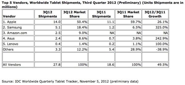idc ipad e tablet Q3 2012