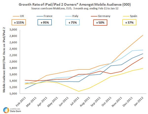 popolazione in Internet che usa iPad