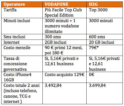 SOS Tariffe iPhone 4 - abbonamenti