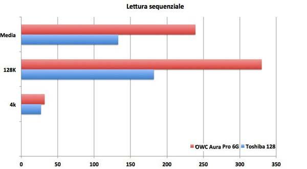 OWC Aura Pro 6G recensione
