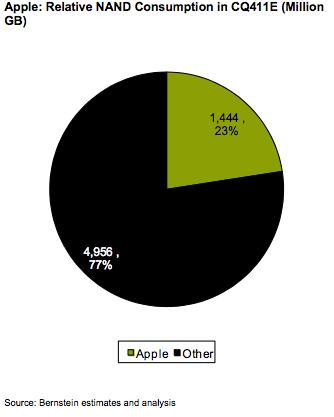 consumo memorie apple
