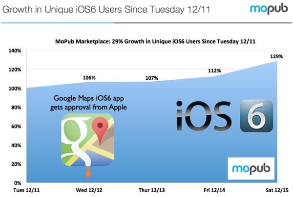 Gli utenti di iOS 6 crescono del 29% grazie a Google Maps MoPub