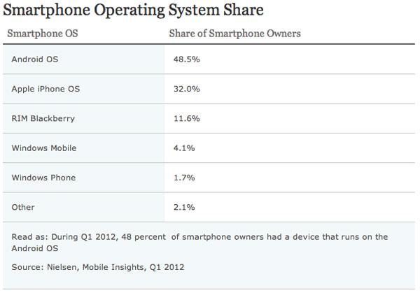 Nielsen iPhone e smartphone maggio 2012