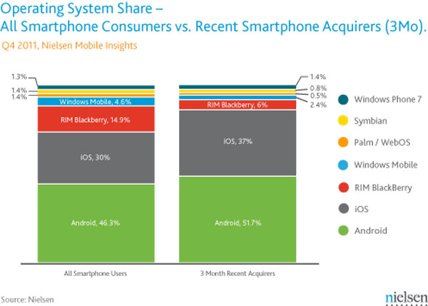 Nielsen iPhone - Android Q4 2011