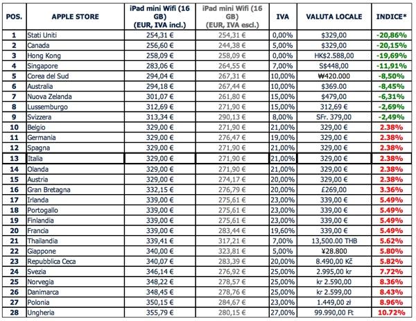 Prezzi di ipad mini italia tra le pi convenienti in for Batterie orologi tabella