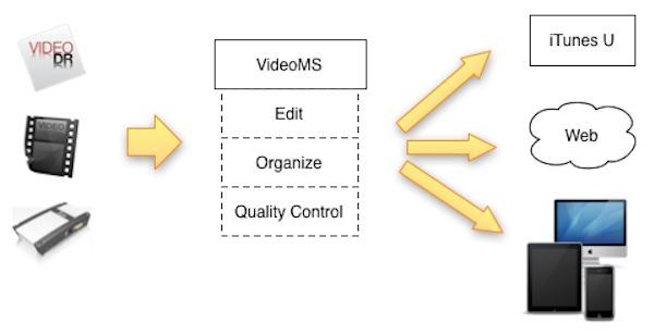 Da Vilea una soluzione completa per registrare e pubblicare online corsi, lezioni e conferenze