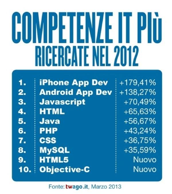 Twago classifica competenze IT ricercate in Italia