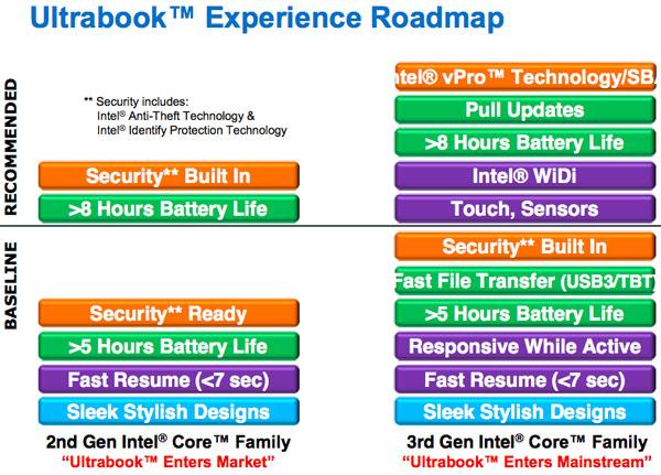 Intel Ultrabook terza generazione